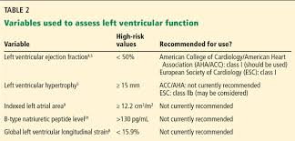 When Does Asymptomatic Aortic Stenosis Warrant Surgery