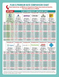 10 Expository Dental Plan Comparison Chart