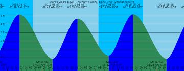 Tide Chart For Barnstable Harbor 2019 Bass Harbor Tide Chart