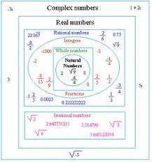 Number System Chart Algebra 65 Best Complex Numbers Images In 2019 Complex Numbers
