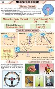 Moment Couple For Physics Chart