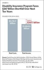Social Security Chart 2014 Social Security Disability Insurance Trust Fund Will Be