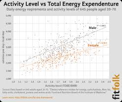 Energy Expenditure Chart For Activity Do Calories Burned Walking Sitting And Working Matter