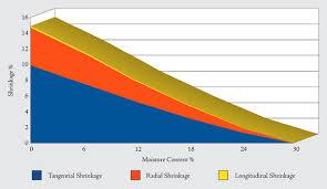 Wood Shrinkage Chart Dimensional Shrinkage The Wood Database