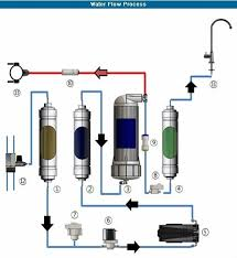 portable water filter diagram. Portable Water Filter Diagram F