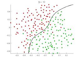 binary classification visualization