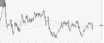 Canadian Dollar Trading Chart Usd Cad Price Analysis Greenback Trades Sideways Against