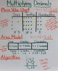 Multiplying Decimals Chart