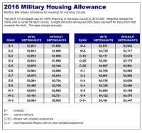 Army Bah Chart 2013 Navy Pay Chart 2013 Bah