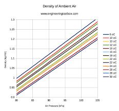 air density versus temperature and pressure chart