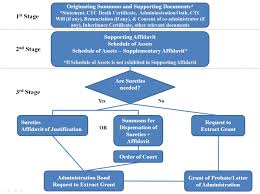 Probate Process Flow Chart Uk Affordable Low Cost Probate Fees In Singapore Probate Law