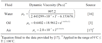 dynamic viscosity of the fluid as a function of temperature in c