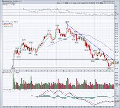 Alcoa Die Chart Alcoa Chart Shows Breakout Or Breakdown Imminent Stock