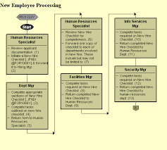 New Hire It Checklist New Employee Processing Uncontrolled If Printed