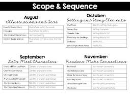 Reading Comprehension Scope And Sequence Chart Interactive Read Aloud In 1st Grade Interactive Read Aloud