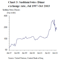 Moneyness Disowned Currency The Odd Case Of Iraqi Swiss Dinars