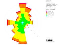 Comoptevfor Org Chart File Wind Rose 2016 For Ecg Elizabeth City Nc Jpg