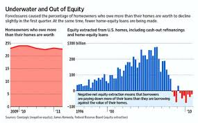 Home Equity Loan Rates Chart Home Loans For Refinance