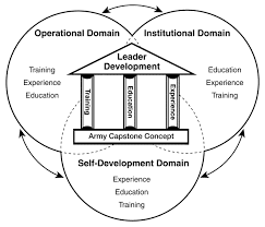 the strategy bridge figure 1 army leader development model