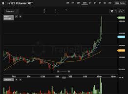 Bitcoin Price Chart Yahoo Poloniex And Bitcoin Fork Ethereum Chart Yahoo Www
