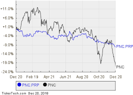 Pnc Financial Services Groups Preferred Stock Series P