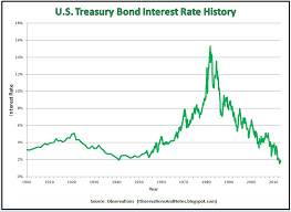 2 Year Treasury Rate Chart Observations 100 Years Of Treasury Bond Interest Rate History
