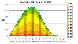 Sudoku Number Combinations Chart Sudokuwiki Org A New Metric For Difficult Sudoku Puzzles