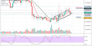 Monero Price Analysis Xmr Usd Tested Support Below 62 May