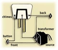 install doorbell & trash or treasure ep 6 doorbell for your new How To Wire A Doorbell Diagram how to install a doorbell how to wire a doorbell transformer diagram