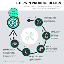 Industrial Design Process Steps 28 Process Infographic Templates And Visualization Tips