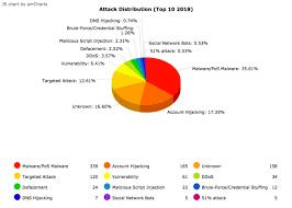January September 2018 Cyber Attack Statistics Hackmageddon