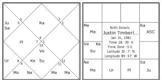 Justin Timberlake Birth Chart Justin Timberlake Kundli