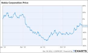 5 Dividend Comeback Stock Picks For 2013 Seeking Alpha