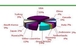 Экономика Казахстана О развитии казахской экономики cтруктура прямых иностранных инвестиций между странами Экономика Казахстана