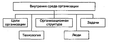 Реферат Внутренняя и внешняя среда бизнеса в сфере сервиса и  Что составляет характеристику внутренней среды предприятия СКС и Т