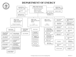 Doe Office Of Science Org Chart File Doe Org Chart 20111206 Svg Wikimedia Commons