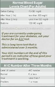 Average Blood Sugar Online Charts Collection