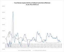 True Money Supply Chart Money Archives Realforecasts Com