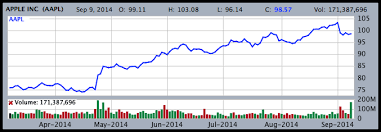 Stockmarketeye Blogreading Colors In Stock Charts Green
