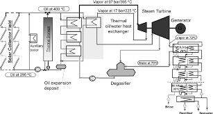 systems engineering v diagram images mw solar power plant block diagram solar car wiring diagram pictures