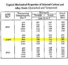 Machinerys Handbook Properties Of The Steel