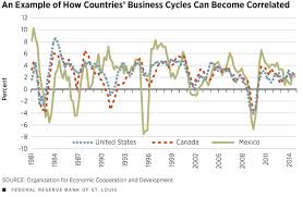 regional versus global business cycles business cycle synchronicity might occur because countries experience shocks common to all countries e g oil price shocks that increase or decrease the