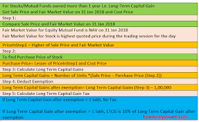 Nitin Fire Share Price Chart Bse Stock Price On 31 Jan 2018 For Ltcg On Shares