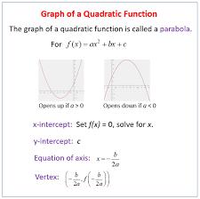 graph linear quadratic functions