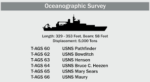 Military Sealift Command Pay Chart 2018