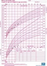 3 Month Old Growth Chart Sos Bebe Blog Baby Weight And