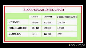 Healthy Glucose Levels Chart Diabetes Control Diabetic