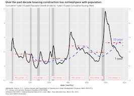 Housing Starts Chart Housing Construction And Population Growth Len Kiefer
