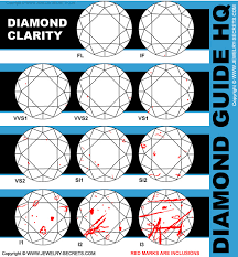Diamond Clarity Chart I1 I2 Clarity Diamonds Jewelry Secrets