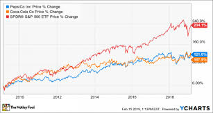 Pepsico Organizational Chart 2017 Forget Coca Cola Pepsico Is A Better Dividend Stock Nasdaq